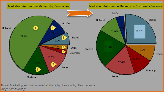 """Top 3 marketing automation SaaS vendors ranked by client revenues"