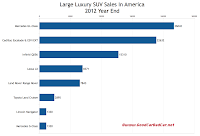 U.S. large luxury SUV sales chart 2012 year end