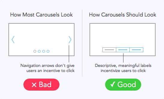 Use descriptive labels on carousels