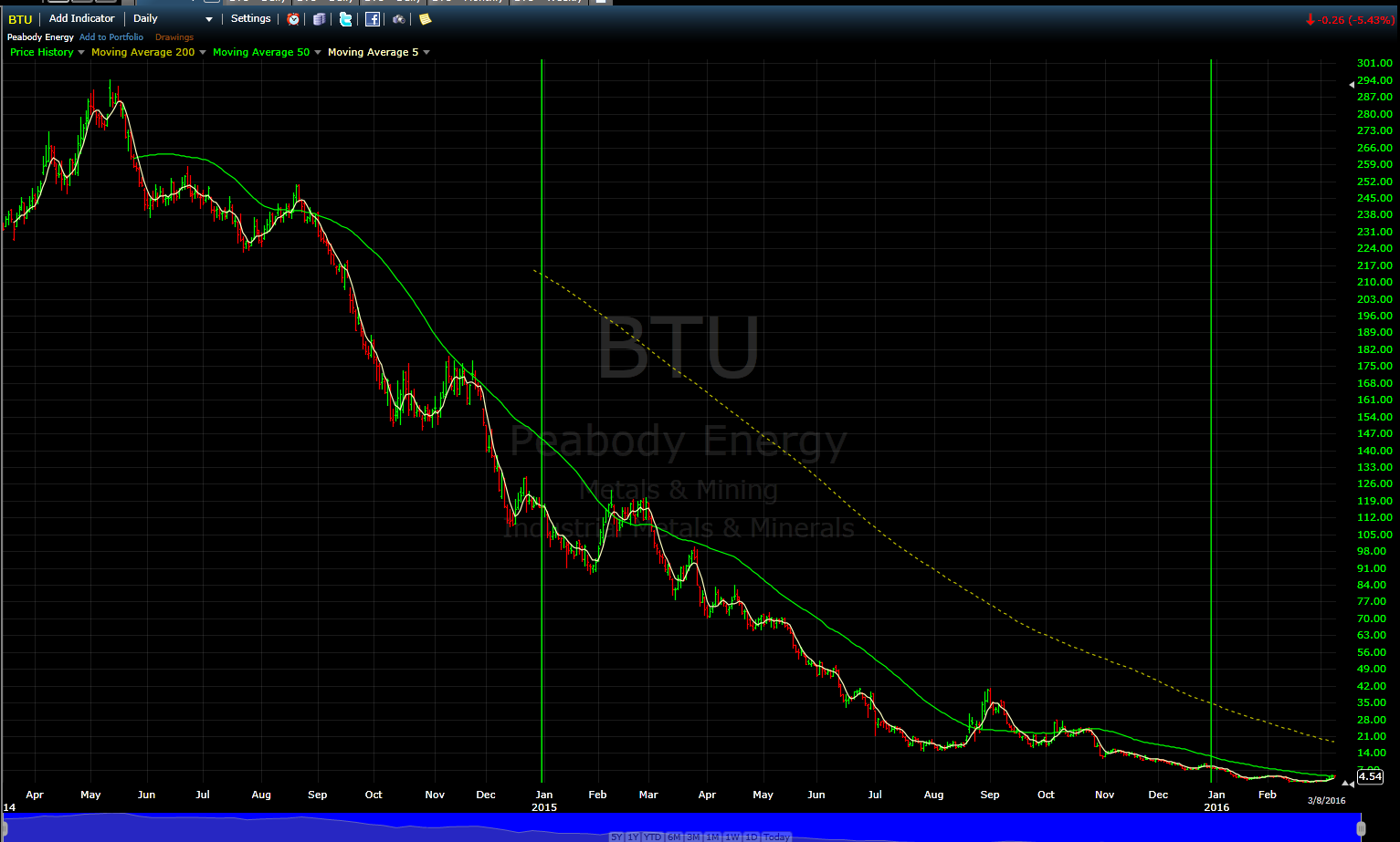 Merrill over matter look at some of the stock symbols for coal companies and youll see declines even more severe heres btu peabody energy low natural gas biocorpaavc