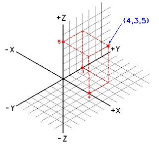 coordenadas cartesianas - moveis planejados: tecnicas de reducao