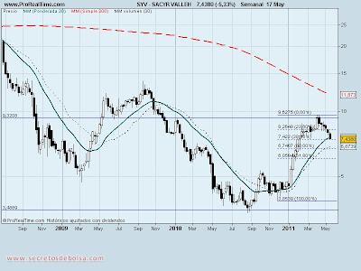analisis tecnico-sacyr vallehermoso-17 de mayo de 2011