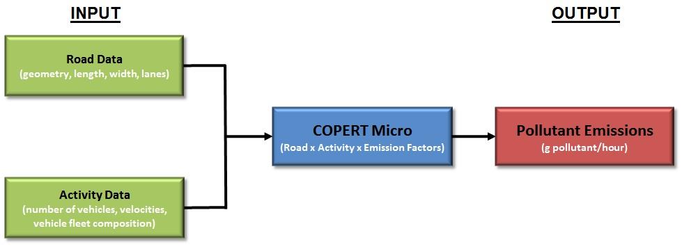 COPERT Micro flow chart