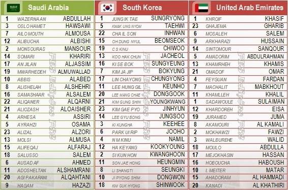 Nomes corretos jogadores seleções Arábia Saudita, Coréia do Sul e Emirados Árabes Unidos PES 2014 PS2