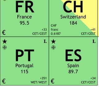 La tabla peridica de los pases europeos blog de la tic para cada pas la tabla incluye nombre del pas densidad media de poblacin grupo lingstico moneda nacional sistema de escritura cdigo de llamadas urtaz Gallery