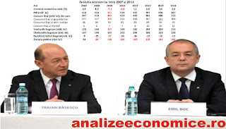 Evoluția economică între 2007 și 2014