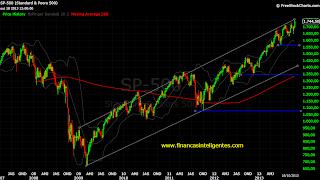 Gráfico S&P500