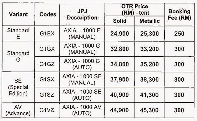 Perodua Axia ( Gambar, Harga Dan Spesifikasi)