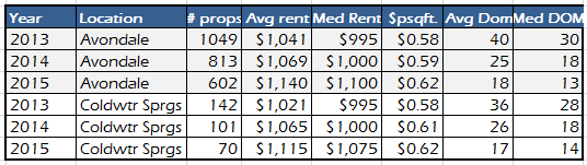 avondale-az-and-coldwater-springs-rental-property-market-comparison-from-january-to-october-for-20132014-and-2015