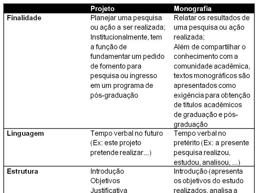 Projeto para monografia