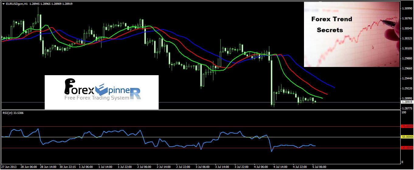 News trading forex secrets