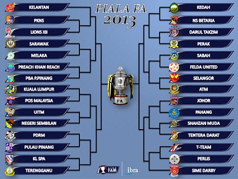 Pusingan kedua Piala FA Malaysia 2013 akan dijadualkan berlangsung