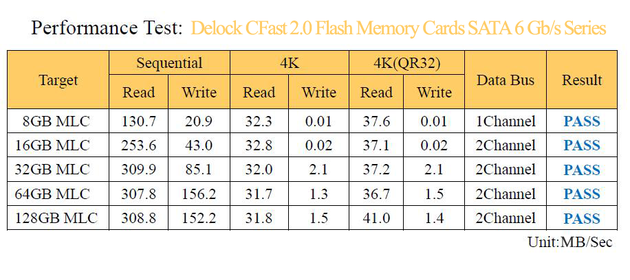 Benchmarks for Delock's CFast 2.0 Flash Memory Cards SATA 6 Gb/s