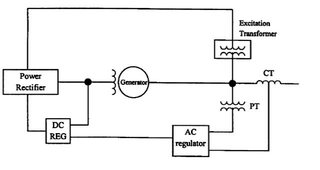 Diagram Prinsip Sistem Eksitasi Statik