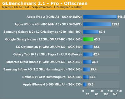 21-benchs04 Nos benchmarks, Galaxy Nexus NÃO deixa o iPhone 4S para trás (problem? Giz)