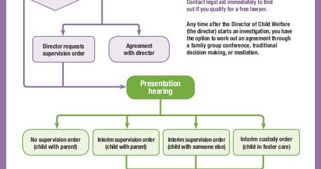 the child protection process The process of child protection work is set out in the working together guidance (hm government, 2006a), which is to be followed in conjunction with the assessment framework and any local procedures and protocols.