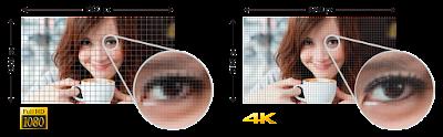 1080 vs 4k foto da Sony