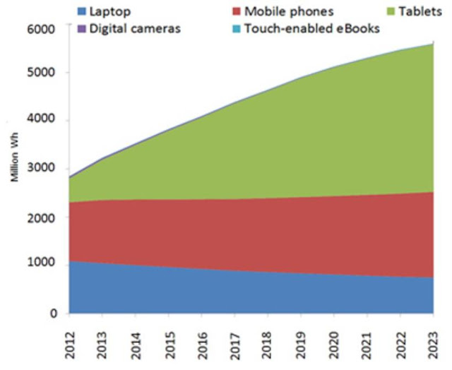 """global gadget growth trends : 2015 to 2020"""