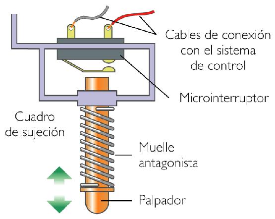 Mei electricidad industrial ceet miguel angel - Tipos de sensores de movimiento ...