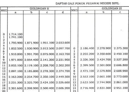 Peraturan pemerintah gaji pokok pns 2013