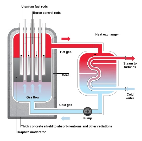 How Do Nuclear Power Stations Work?