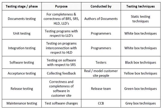case study of all testing stages or phases