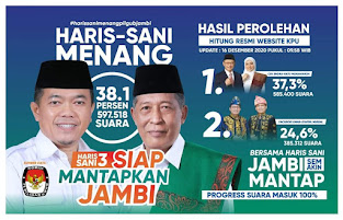 Hasil Pilgub Jambi Desember 2020