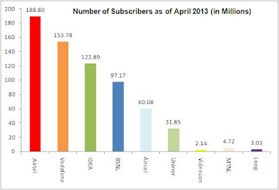 GSM operators Subscribers as of April 2013