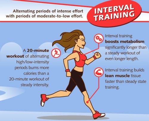 Fat burn interval training treadmill speed
