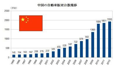 中国 自動車 販売台数 推移 グラフ