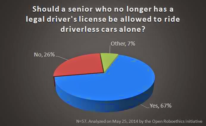 senior citizen should not be allowed to retain their drivers licenses License renewal laws for the elderly away all senior citizens licenses small percentage of drivers will not be able to renew their licenses through.