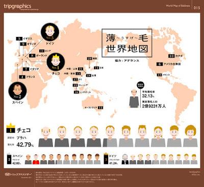 世界禿頭地圖 毛量
