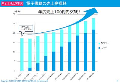 インフォコム(株)2014年3月期決算資料 http://www.infocom.co.jp/ir/IR_PDF/results/ir14042403.pdf p22