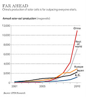 industria solar china