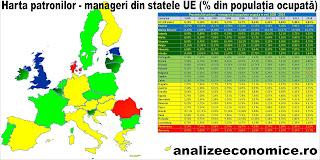 Topul statelor UE după proporția de patroni - manageri
