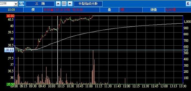 2206 三陽 股價 內線