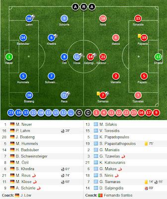 Lineups Jerman vs Yunani