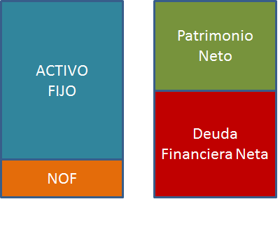 balance financiero: NOF y Deuda Financiera Neta.