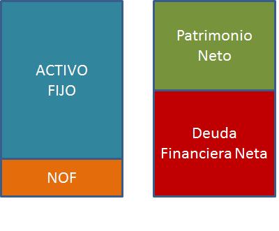 balance financiero: NOF y Deuda Financiera Neta.