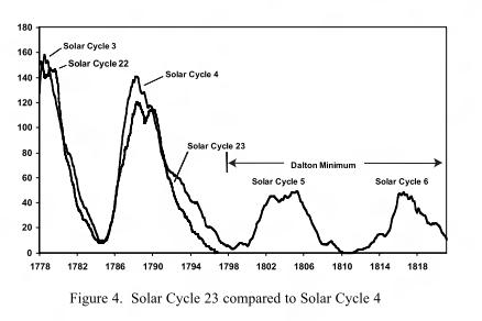 comparaison du minimum dalton et cycle solaire actuel Archibald