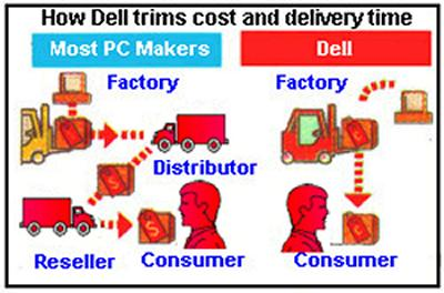 dells direct sales model Dell apply lead time management which is part of the direct selling model in order to enhance the inefficient lead time to overcome the losses that are likely to be accrued due to underage.