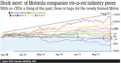 Stock Movement of Motorola