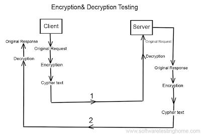 encryption decryption testing