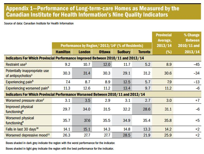 Problems in Long-Term Care