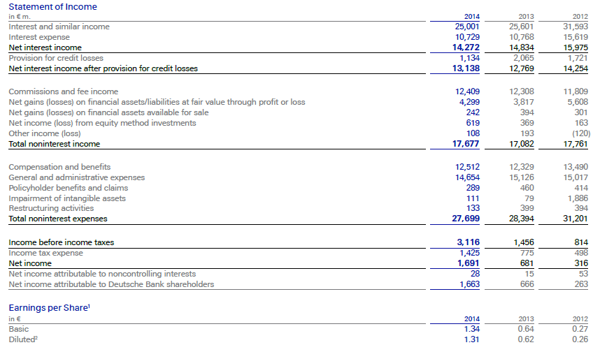 DB, annual, 2014, income statement