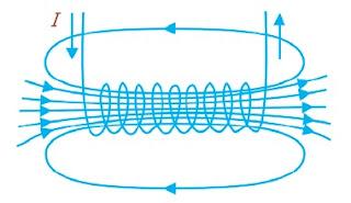 Medan magnet pada solenoida