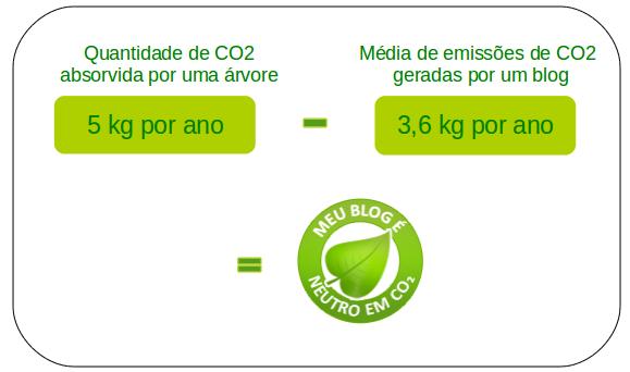 Campanha verde!