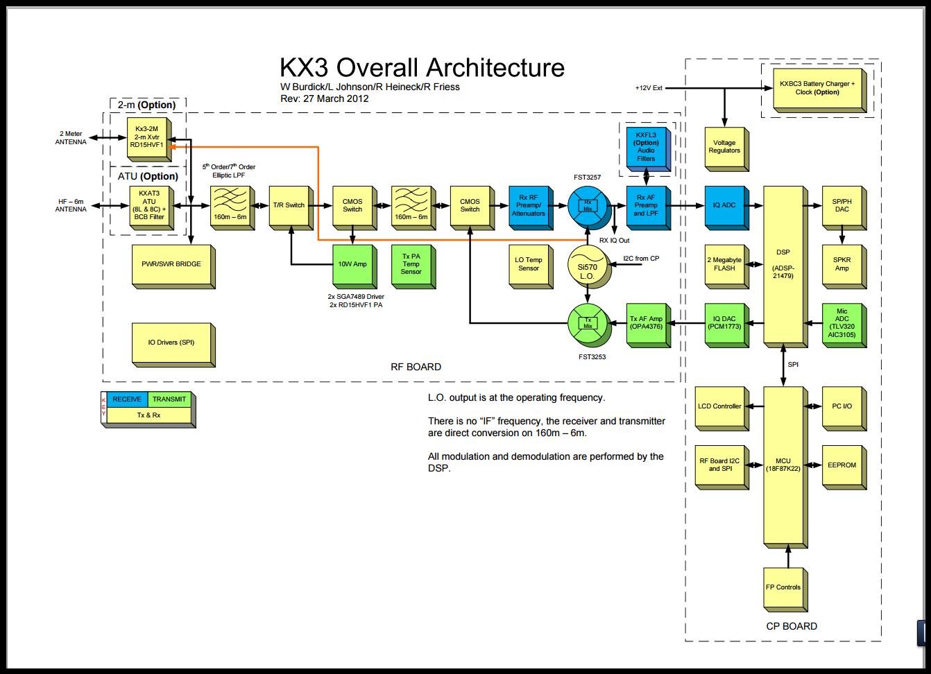 Software Defined Ham Radio  Kx3