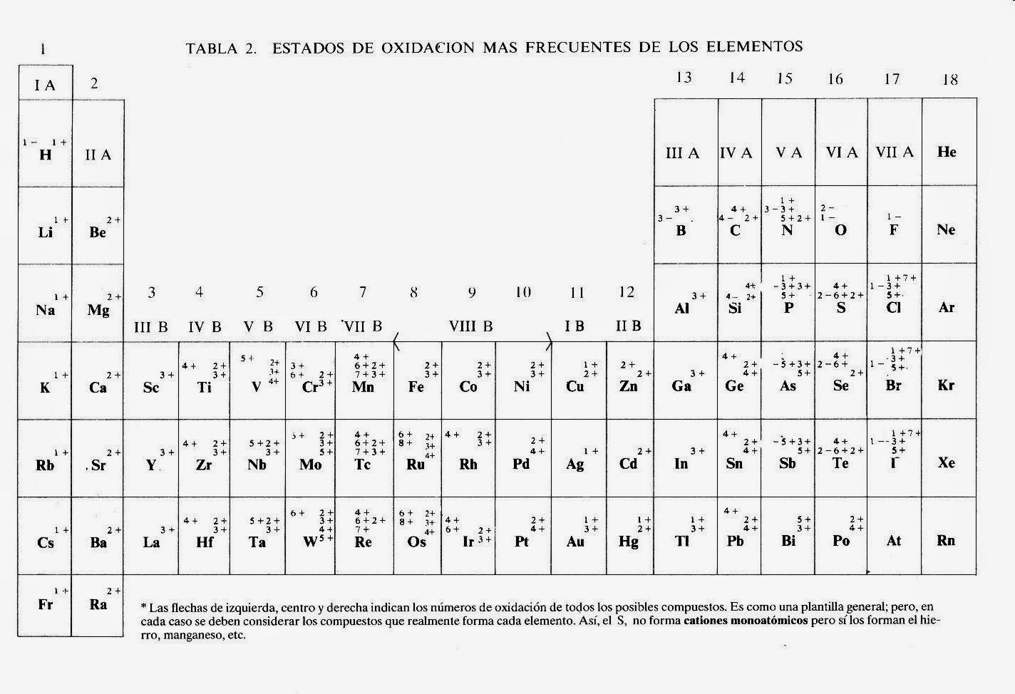 Quimicacbtis120 tabla peridica de valencias o nmero de oxidacin tabla peridica de valencias o nmero de oxidacin urtaz Image collections