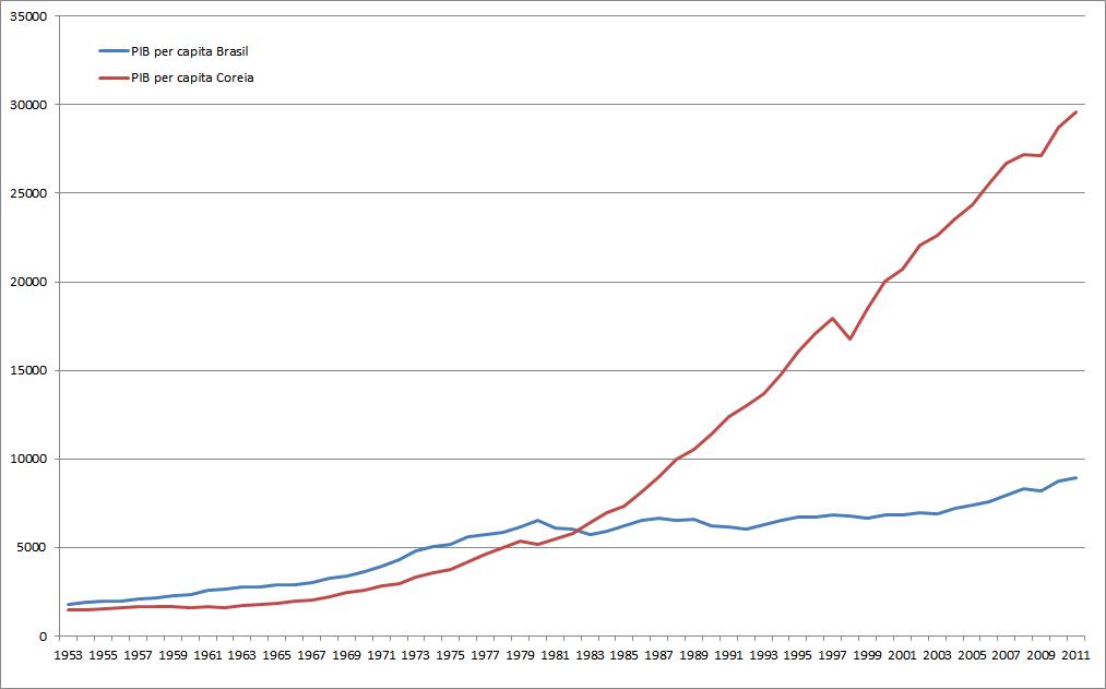 Evolução do PIB per capita da Coreia do Sul e do Brasil